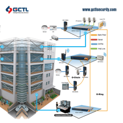 Building automation Solution systems Company in Bangladesh