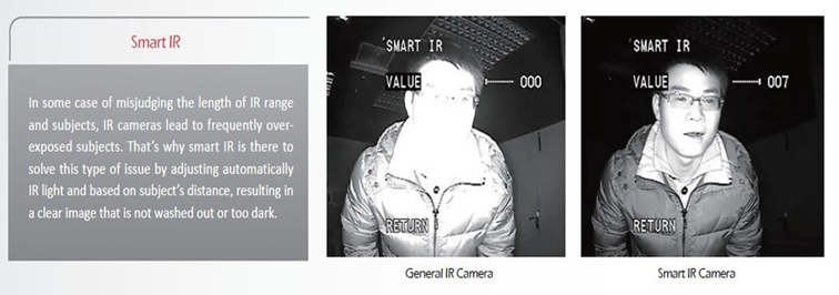 Smart IR Function: for CCTV Camera