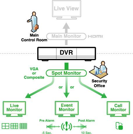 Avtech DVR