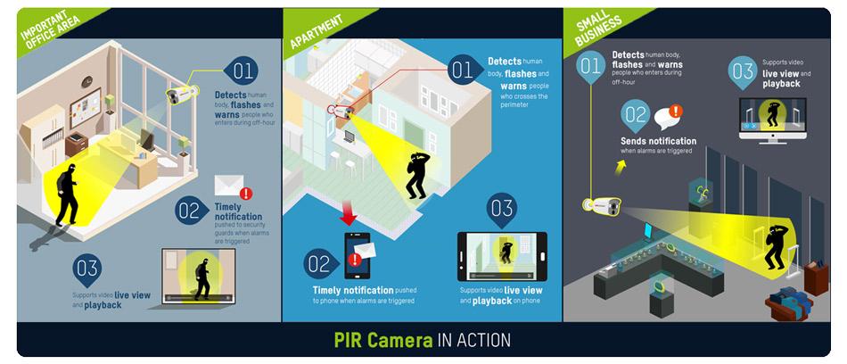 Hikvision-PIR-camera-usages