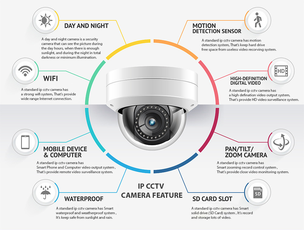 Standard Features of IP CCTV Camera
