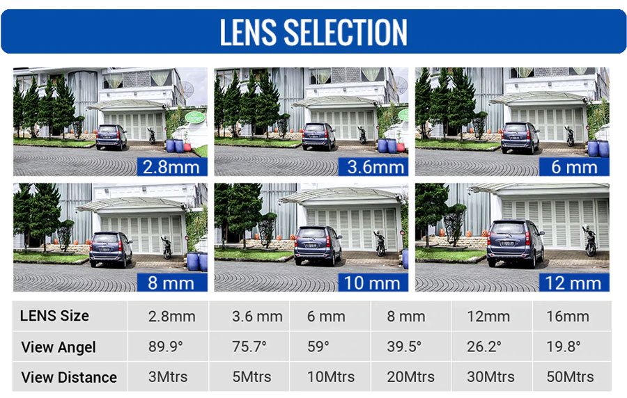 Varifocal vs fixed lens