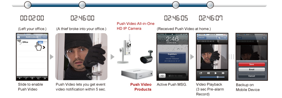 Avtech Push Video NVR