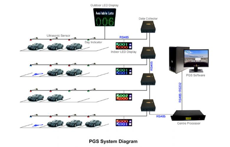 PGS System Diagram