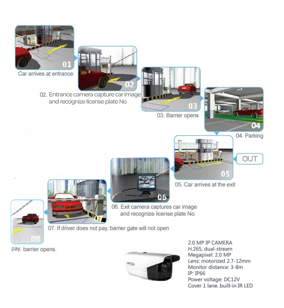 Parking Toll ticket solution Detail