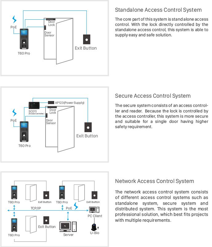 Standalone Access Control Terminal