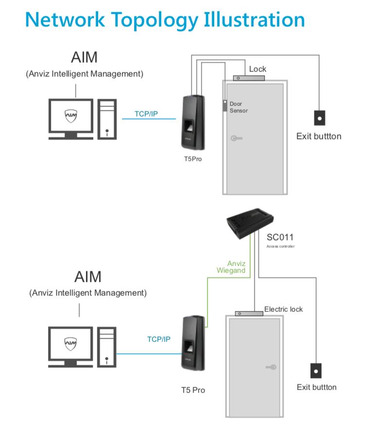 T5 Pro Fingerprint & RFID Access Control