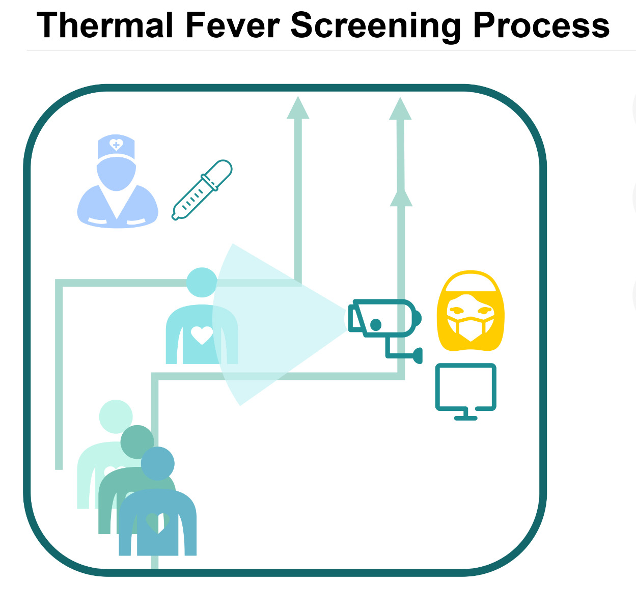 Thermal Fever Screening Process