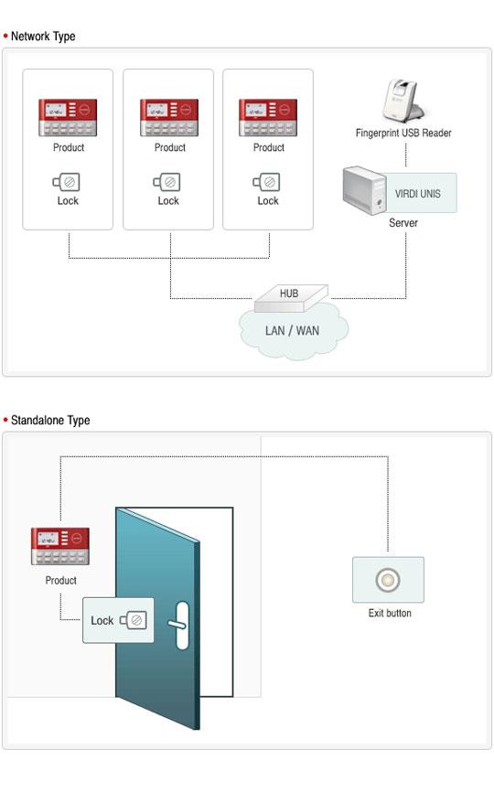 Virdi-AC-1000-PIN-RFID-Access-Control-system