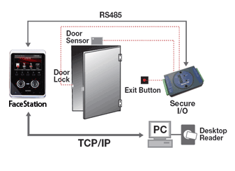 face-station-conf-standalone-secure Access Control